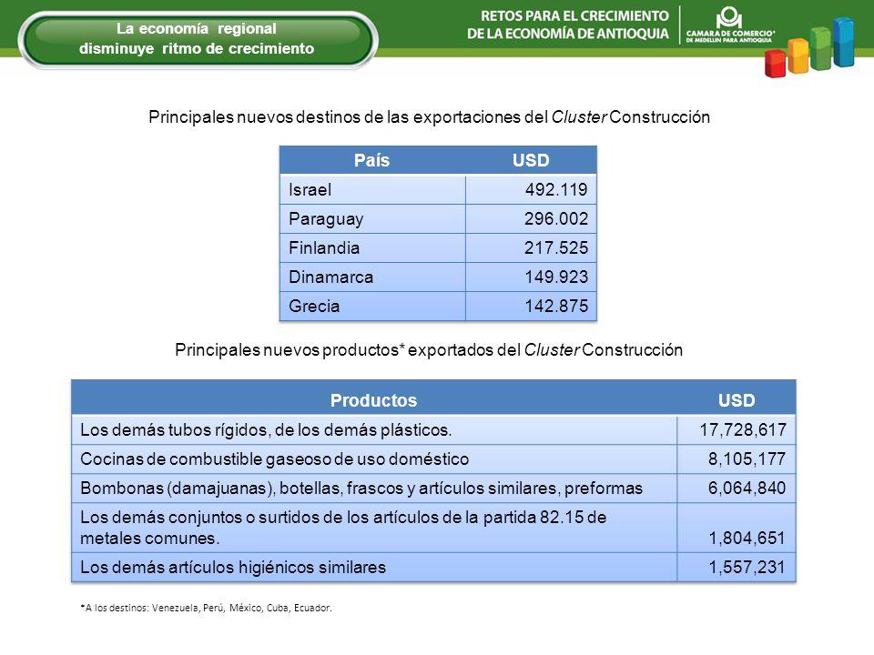 Principales nuevos destinos de las exportaciones del Cluster Construcción Principales nuevos productos* exportados del Cluster Construcción *A los destinos: Venezuela, Perú, México, Cuba, Ecuador.
