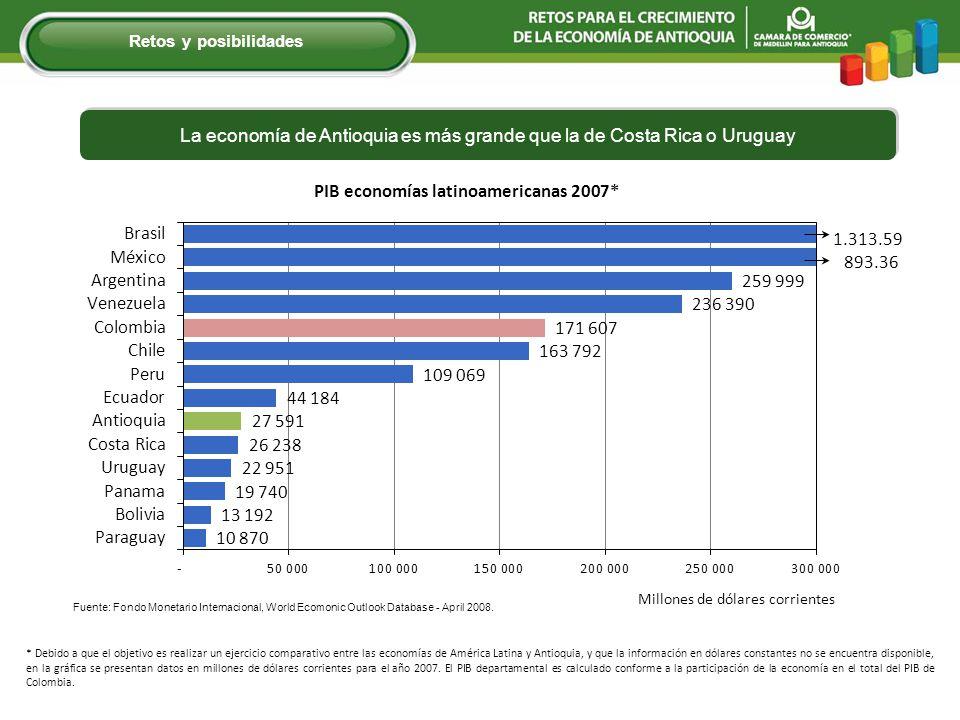 La economía de Antioquia es más grande que la de Costa Rica o Uruguay * Debido a que el objetivo es realizar un ejercicio comparativo entre las economías de América Latina y Antioquia, y que la información en dólares constantes no se encuentra disponible, en la gráfica se presentan datos en millones de dólares corrientes para el año 2007.