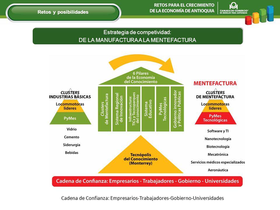 Cadena de Confianza: Empresarios-Trabajadores-Gobierno-Universidades Retos y posibilidades Estrategia de competividad: DE LA MANUFACTURA A LA MENTEFACTURA