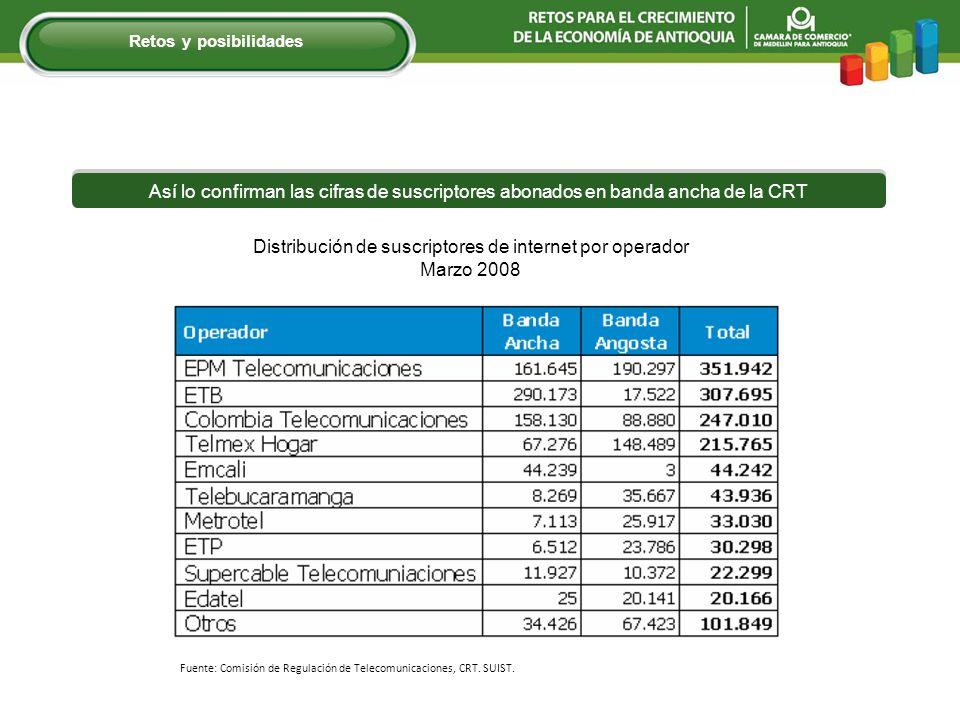 Fuente: Comisión de Regulación de Telecomunicaciones, CRT. SUIST. Distribución de suscriptores de internet por operador Marzo 2008 Así lo confirman la