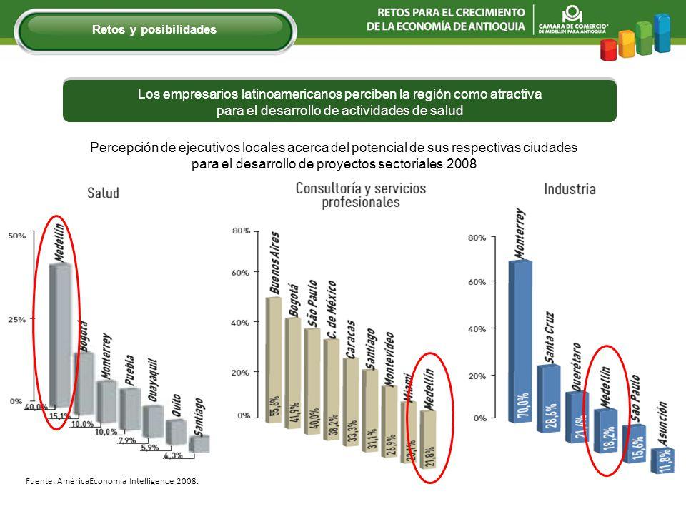 Percepción de ejecutivos locales acerca del potencial de sus respectivas ciudades para el desarrollo de proyectos sectoriales 2008 Fuente: AméricaEcon