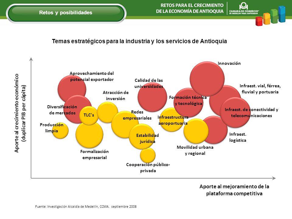 Fuente: Investigación Alcaldía de Medellín, CCMA. septiembre 2008 Retos y posibilidades