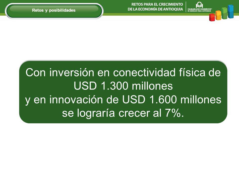 Con inversión en conectividad física de USD 1.300 millones y en innovación de USD 1.600 millones se lograría crecer al 7%.