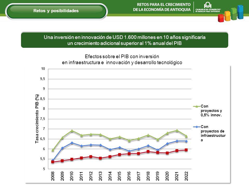 Efectos sobre el PIB con inversión en infraestructura e innovación y desarrollo tecnológico Una inversión en innovación de USD 1.600 millones en 10 años significaría un crecimiento adicional superior al 1% anual del PIB Retos y posibilidades