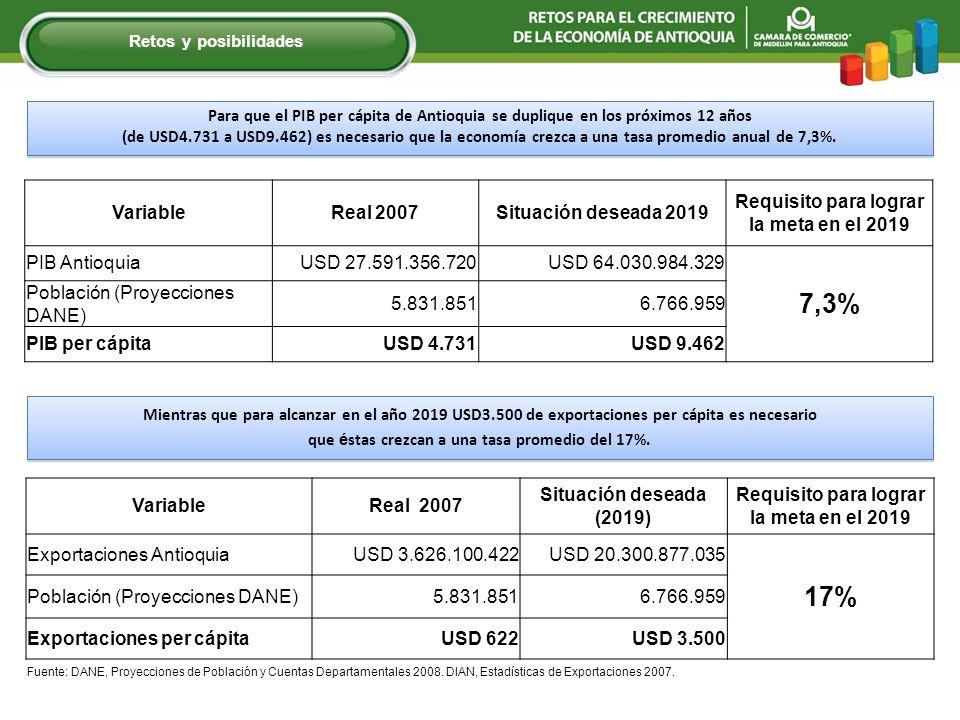 Para que el PIB per cápita de Antioquia se duplique en los próximos 12 años (de USD4.731 a USD9.462) es necesario que la economía crezca a una tasa pr