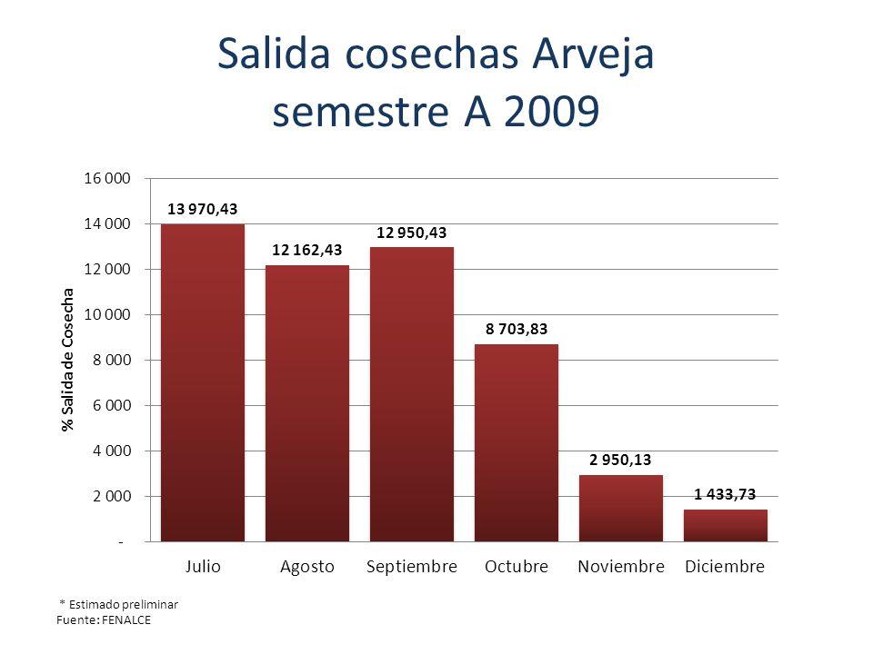 Salida cosechas Arveja semestre A 2009 * Estimado preliminar Fuente: FENALCE