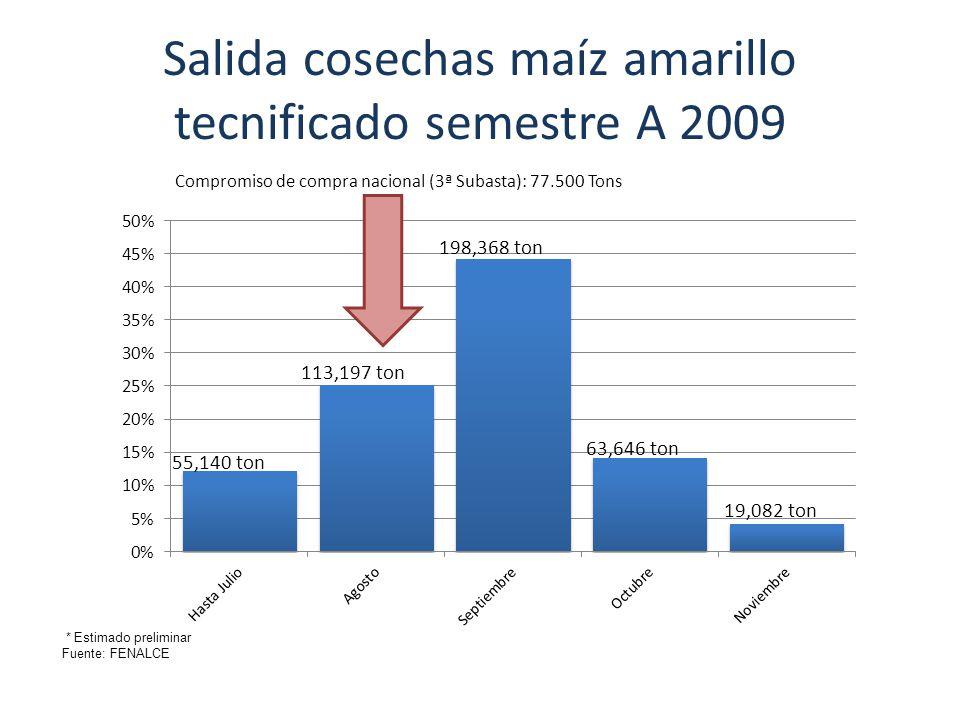 Salida cosechas maíz amarillo tecnificado semestre A 2009 por Departamento ZONA ÁreaProducción JulioAgostoSeptiembreOctubreNoviembre (Hectáreas)(Ton)Q(Ton) ANTIOQUIA 8.796 29.233 - 2.923 8.770 11.693 5.847 ATLANTICO 400 1.640 164 656 164 - BOLIVAR-MAGDALENA 2.500 10.250 1.025 4.100 1.025 - BOYACÁ 1.000 3.000 - 600 900 CAQUETA 320 1.120 112 224 560 224 - CAUCA 2.600 10.920 - 1.092 4.368 1.092 CESAR 3.390 12.170 1.217 4.868 1.217 - CORDOBA 18.000 93.600 - 11.232 73.944 8.424 - CUNDINAMARCA 2.250 7.875 3.150 2.126 1.339 1.260 - GUAJIRA 1.410 4.230 423 1.692 423 - HUILA 5.900 23.180 - 2.318 6.954 META - CASANARE 8.000 44.000 19.800 13.200 11.000 - - NARIÑO 2.535 6.084 608 1.217 3.042 1.217 - NORTE DE SANTANDER 3.000 9.000 900 1.800 4.500 1.800 - SANTANDER 7.500 37.500 - 9.375 18.750 9.375 - SUCRE 9.000 30.600 6.120 18.360 - - TOLIMA 12.400 58.700 19.371 32.285 6.457 587 - VALLE 6.050 42.895 - 12.869 17.158 8.579 4.290 ZONA CAFETERA 5.000 22.500 2.250 4.500 11.250 4.500 - TOTAL 100.051 448.497 55.140 113.197 198.368 62.710 19.082 * Estimado preliminar Fuente: FENALCE