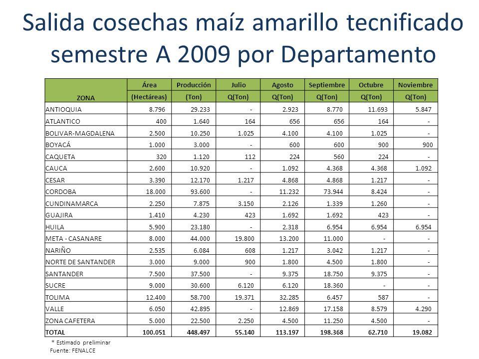 Salida cosechas sorgo semestre A 2009 * Estimado preliminar Fuente: FENALCE