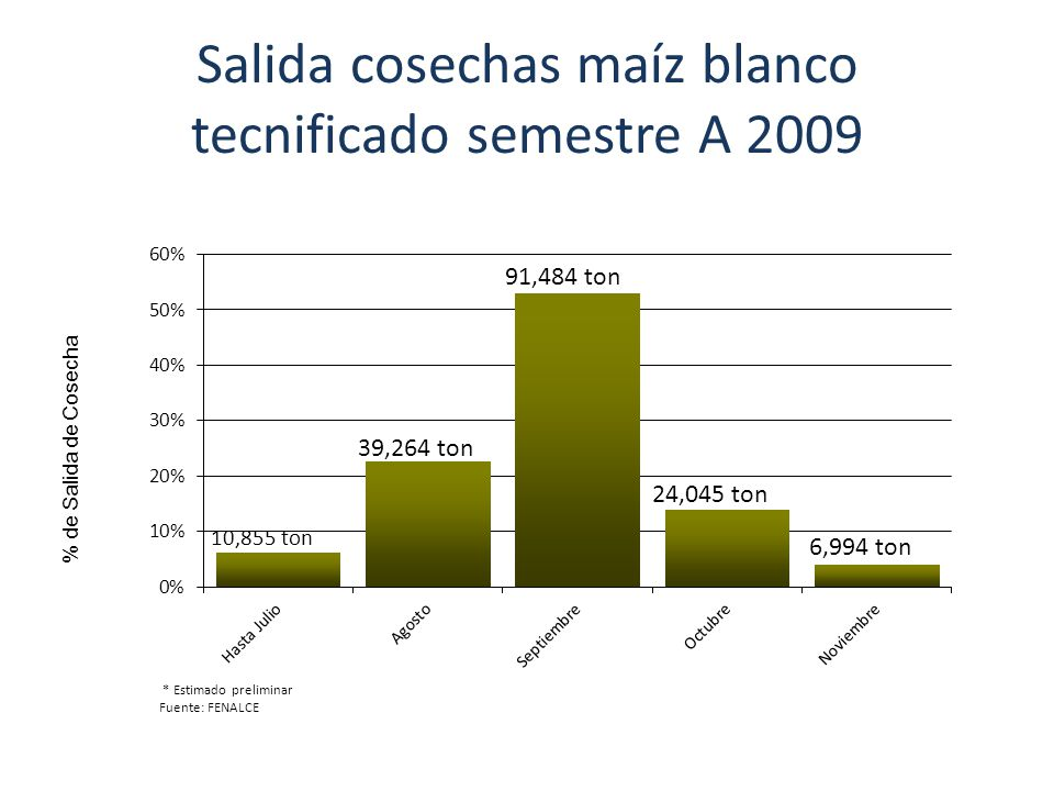 Salida cosechas maíz blanco tecnificado semestre A 2009 * Estimado preliminar Fuente: FENALCE