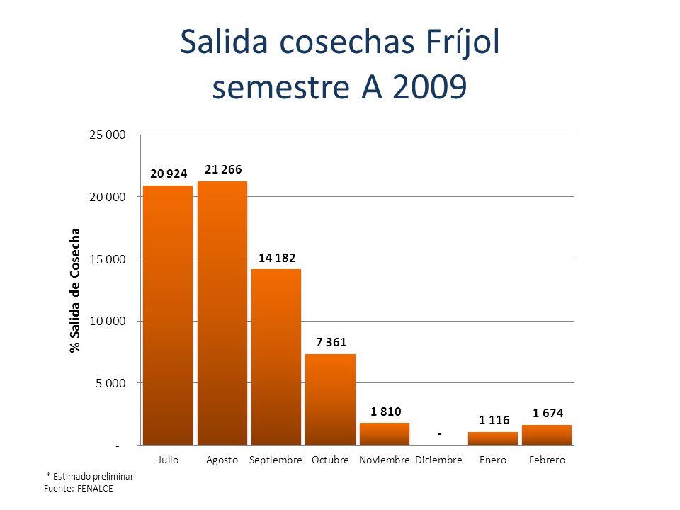 Salida cosechas Fríjol semestre A 2009 * Estimado preliminar Fuente: FENALCE