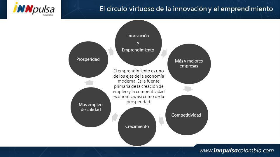 El círculo virtuoso de la innovación y el emprendimiento Innovación y Emprendimiento Más y mejores empresas Competitividad Crecimiento Más empleo de calidad Prosperidad El emprendimiento es uno de los ejes de la economía moderna.