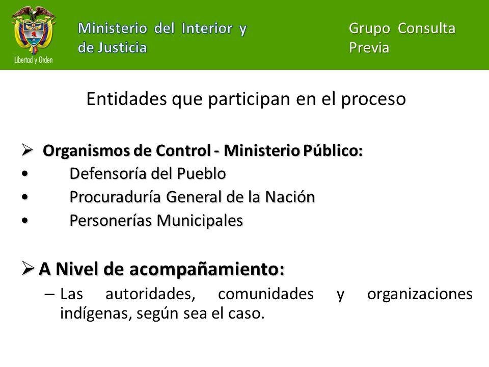 Entidades que participan en el proceso Organismos de Control - Ministerio Público: Organismos de Control - Ministerio Público: Defensoría del PuebloDe