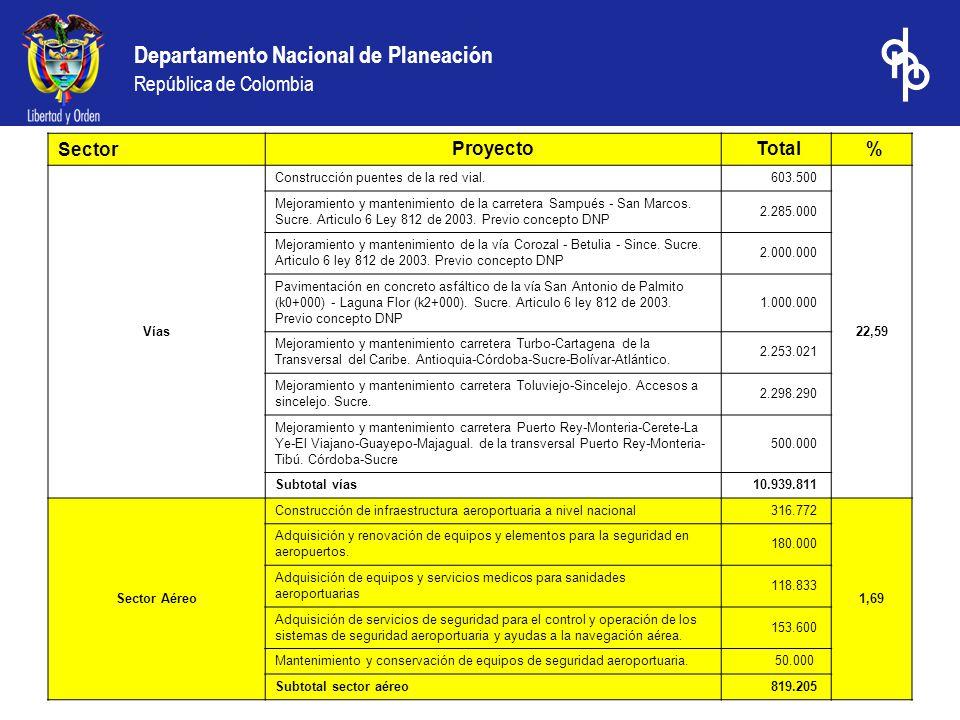 Departamento Nacional de Planeación República de Colombia Fuente: Datos DFIP-DNP cálculos DDT-DNP. Sector Proyecto Total % Vías Construcción puentes d