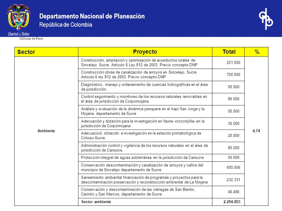 Departamento Nacional de Planeación República de Colombia Millones de Pesos Sector Proyecto Total % Ambiente Construcción, ampliación y optimización d