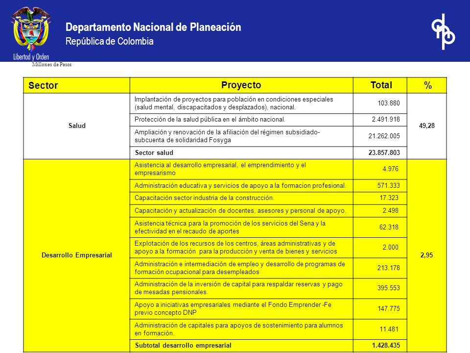 Departamento Nacional de Planeación República de Colombia Millones de Pesos Fuente: Datos DFIP-DNP cálculos DDT-DNP. Sector Proyecto Total % Salud Imp