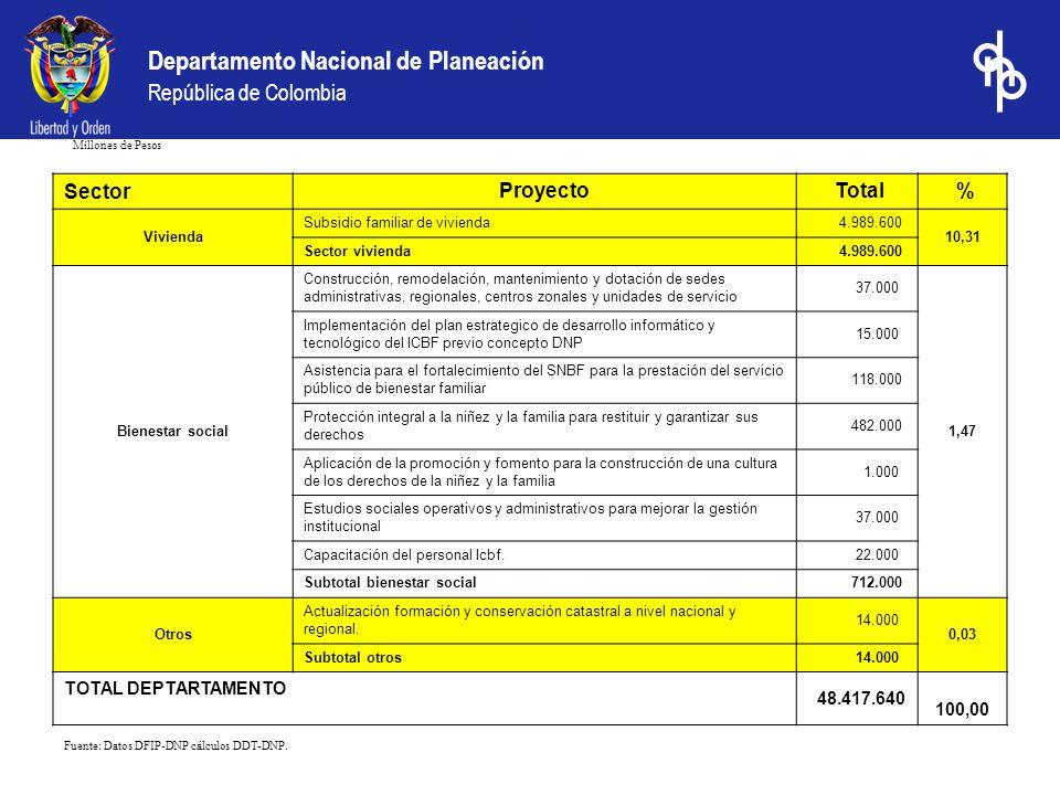 Departamento Nacional de Planeación República de Colombia Millones de Pesos Fuente: Datos DFIP-DNP cálculos DDT-DNP. Sector Proyecto Total % Vivienda
