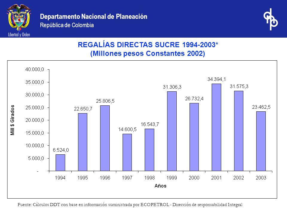 Departamento Nacional de Planeación República de Colombia REGALÍAS DIRECTAS SUCRE 1994-2003* (Millones pesos Constantes 2002) Fuente: Cálculos DDT con