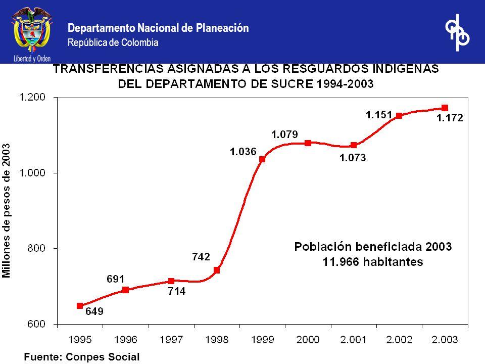 Departamento Nacional de Planeación República de Colombia Fuente: Conpes Social