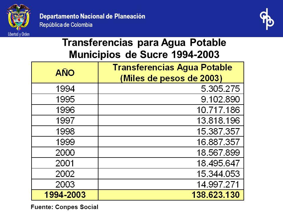 Departamento Nacional de Planeación República de Colombia Fuente: Conpes Social Transferencias para Agua Potable Municipios de Sucre 1994-2003