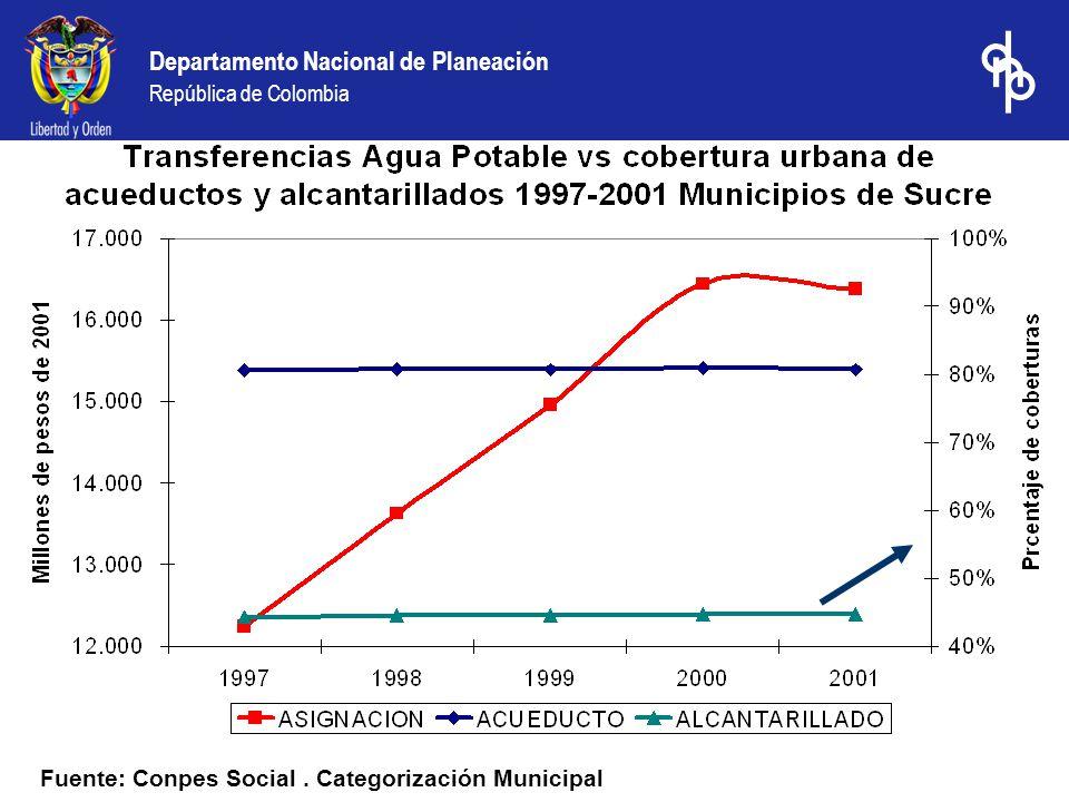 Departamento Nacional de Planeación República de Colombia Fuente: Conpes Social. Categorización Municipal