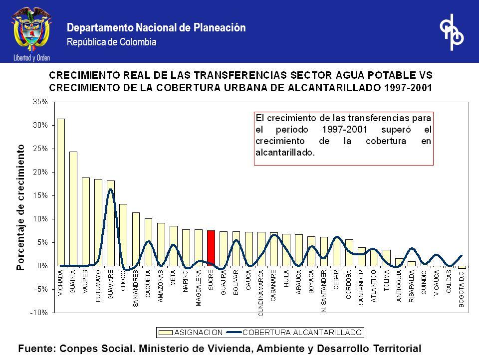 Departamento Nacional de Planeación República de Colombia Fuente: Conpes Social. Ministerio de Vivienda, Ambiente y Desarrollo Territorial