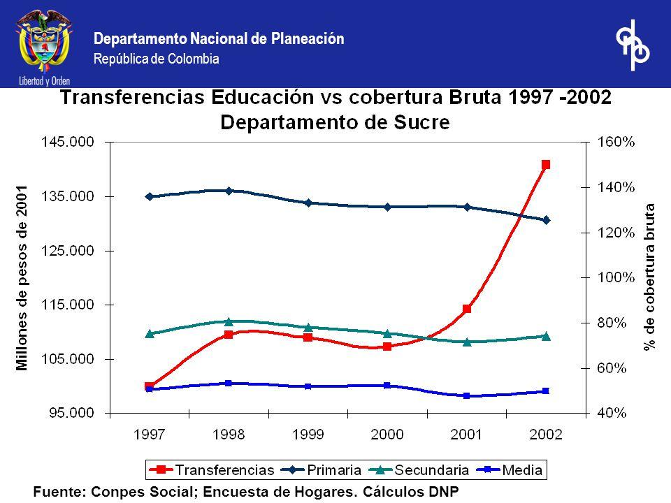 Departamento Nacional de Planeación República de Colombia Fuente: Conpes Social; Encuesta de Hogares. Cálculos DNP