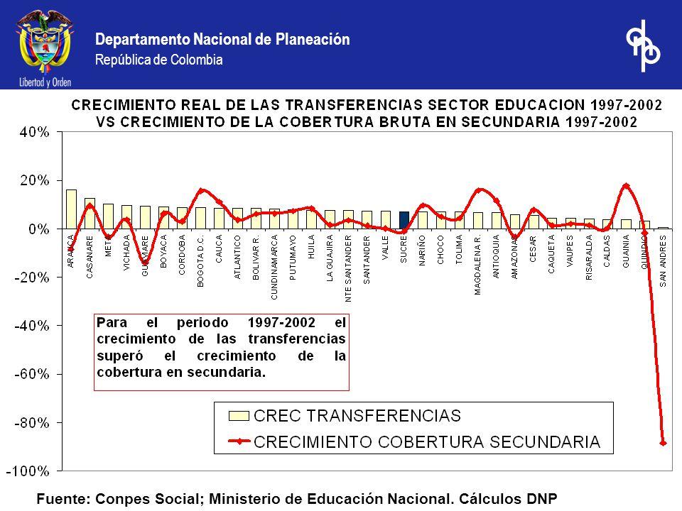Departamento Nacional de Planeación República de Colombia Fuente: Conpes Social; Ministerio de Educación Nacional. Cálculos DNP