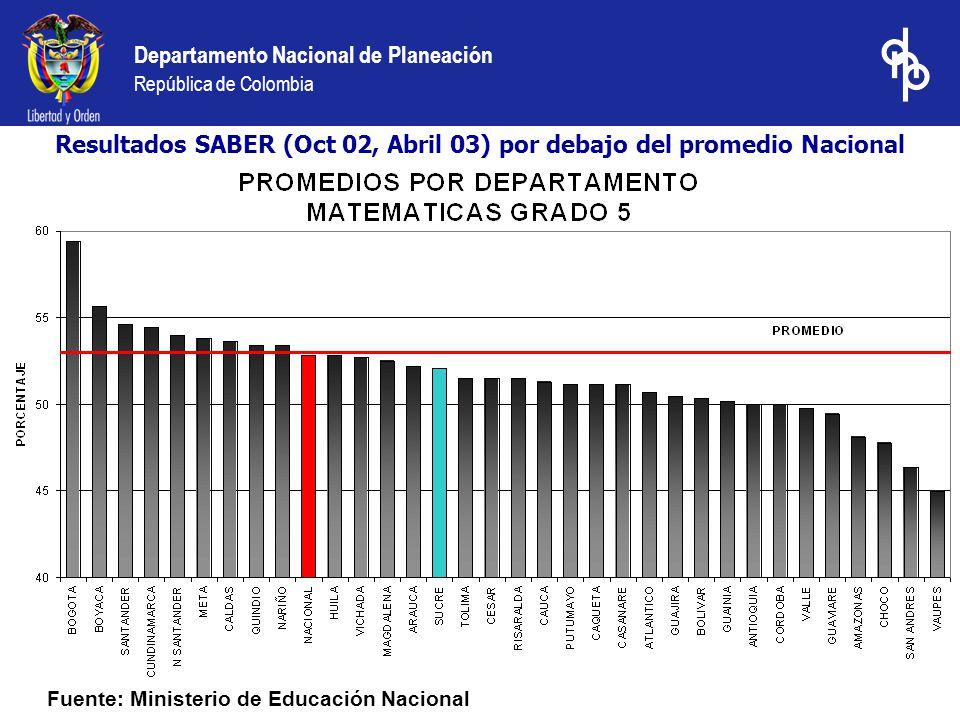 Fuente: Ministerio de Educación Nacional Resultados SABER (Oct 02, Abril 03) por debajo del promedio Nacional