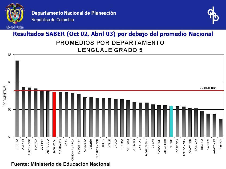 Departamento Nacional de Planeación República de Colombia Fuente: Ministerio de Educación Nacional Resultados SABER (Oct 02, Abril 03) por debajo del