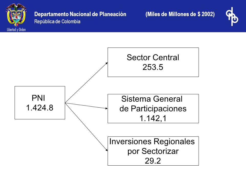 Departamento Nacional de Planeación República de Colombia PNI 1.424.8 Sector Central 253.5 Sistema General de Participaciones 1.142,1 Inversiones Regi