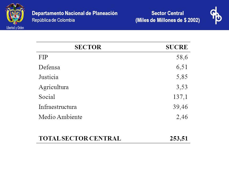 Departamento Nacional de Planeación República de Colombia Sector Central (Miles de Millones de $ 2002) SECTORSUCRE FIP 58,6 Defensa6,51 Justicia5,85 A