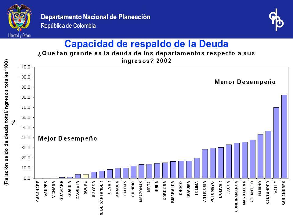 Departamento Nacional de Planeación República de Colombia Capacidad de respaldo de la Deuda