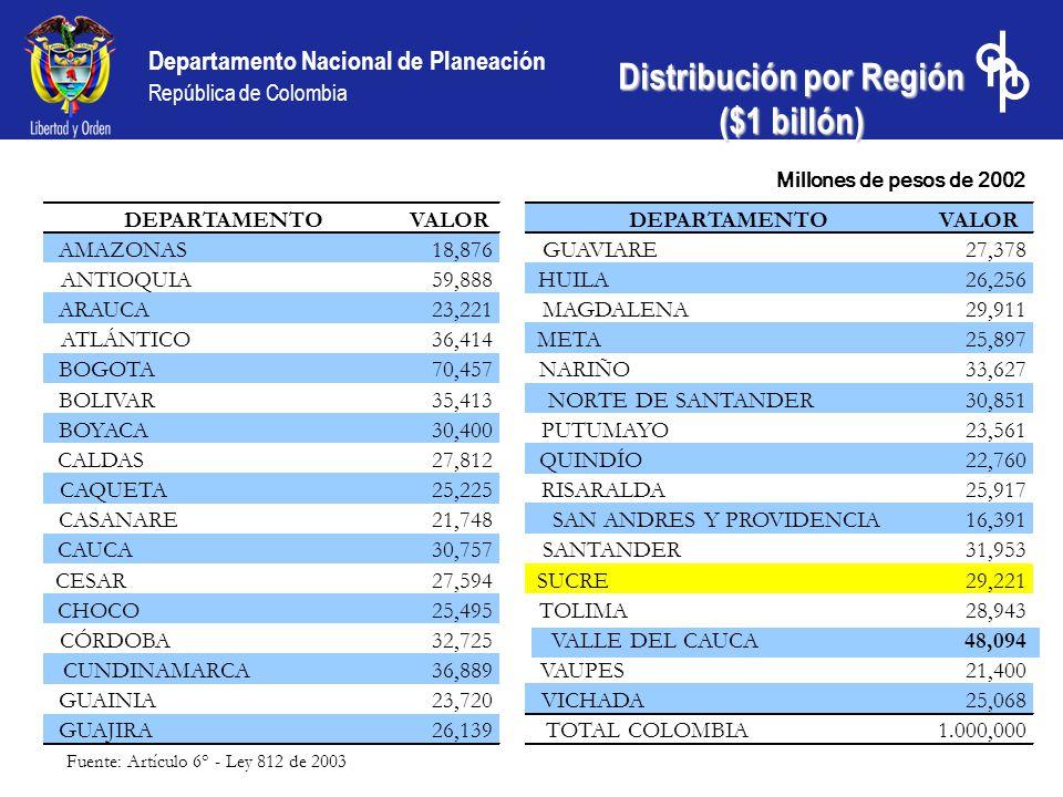 Departamento Nacional de Planeación República de Colombia Distribución por Región ($1 billón) Millones de pesos de 2002 DEPARTAMENTO VALORDEPARTAMENTO