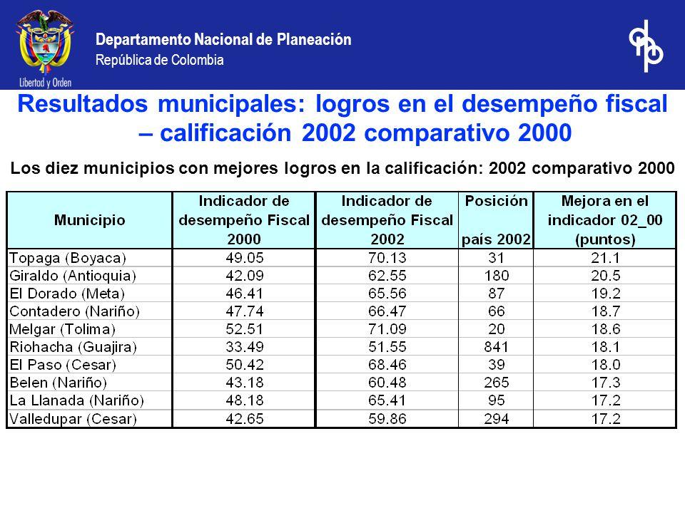 Departamento Nacional de Planeación República de Colombia Los diez municipios con mejores logros en la calificación: 2002 comparativo 2000 Resultados