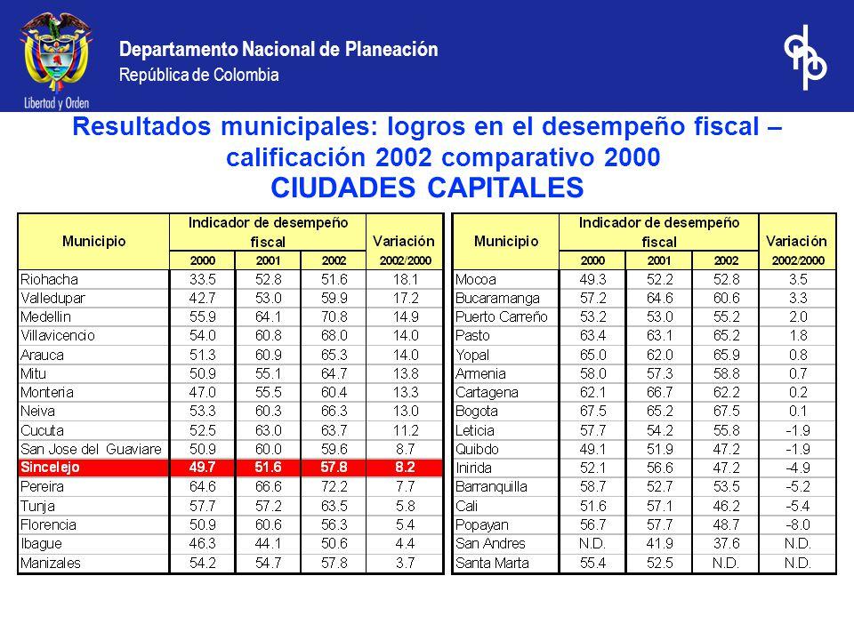 Departamento Nacional de Planeación República de Colombia CIUDADES CAPITALES Resultados municipales: logros en el desempeño fiscal – calificación 2002