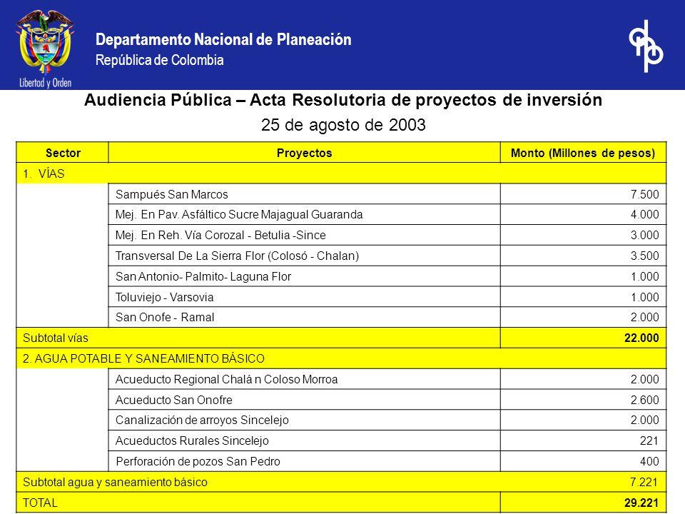 Departamento Nacional de Planeación República de Colombia SectorProyectosMonto (Millones de pesos) 1. VÍAS Sampués San Marcos7.500 Mej. En Pav. Asfált