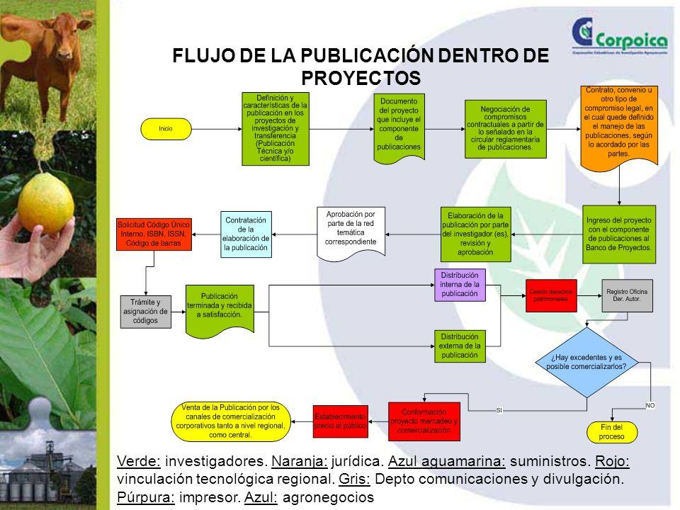 FLUJO DE LA PUBLICACIÓN DENTRO DE PROYECTOS Verde: investigadores.