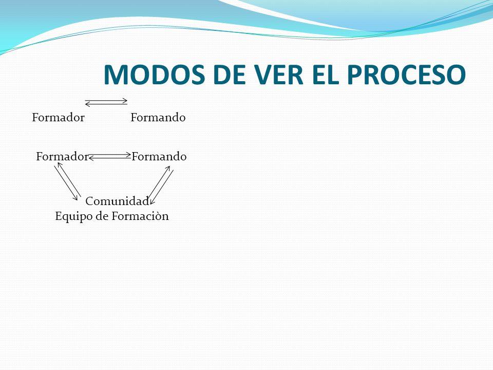 MODOS DE VER EL PROCESO FormadorFormando Formador Formando Comunidad Equipo de Formaciòn