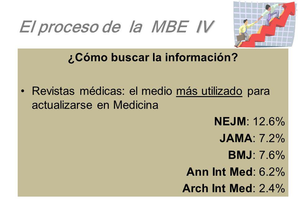 III El proceso de la MBE III ¿Cómo hacer la pregunta? La base para una búsqueda efectiva, comienza con una pregunta específica, pues el saber traducir