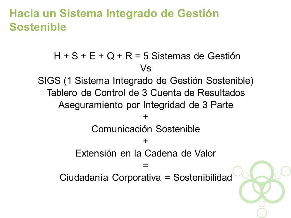 H + S + E + Q + R = 5 Sistemas de Gestión Vs SIGS (1 Sistema Integrado de Gestión Sostenible) Tablero de Control de 3 Cuenta de Resultados Aseguramien