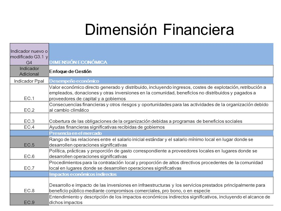 Dimensión Financiera Indicador nuevo o modificado G3.1 y G4DIMENSIÓN ECONÓMICA Indicador Adicional Enfoque de Gestión Indicador PpalDesempeño económic