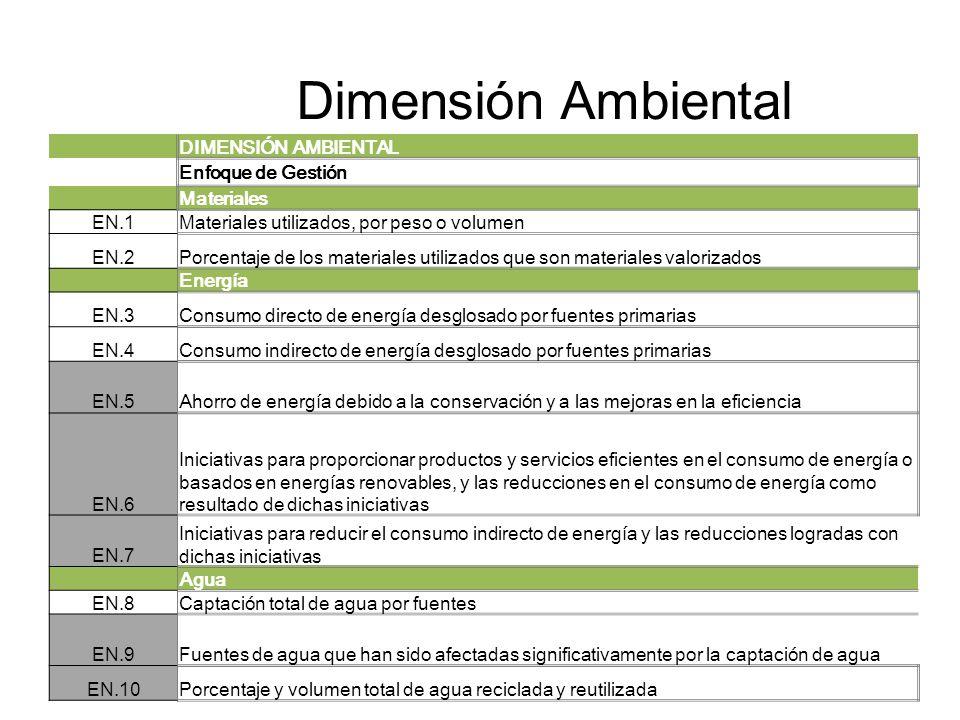 Dimensión Ambiental DIMENSIÓN AMBIENTAL Enfoque de Gestión Materiales EN.1Materiales utilizados, por peso o volumen EN.2Porcentaje de los materiales u