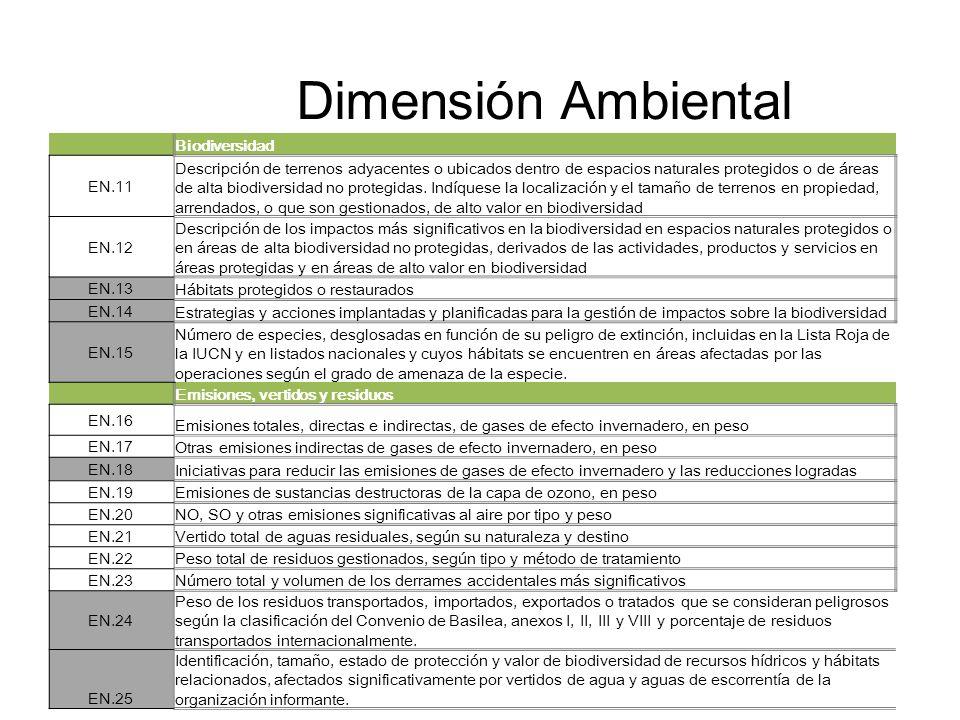 Dimensión Ambiental Biodiversidad EN.11 Descripción de terrenos adyacentes o ubicados dentro de espacios naturales protegidos o de áreas de alta biodi