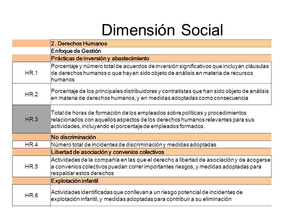 Dimensión Social 2. Derechos Humanos Enfoque de Gestión Prácticas de inversión y abastecimiento HR.1 Porcentaje y número total de acuerdos de inversió