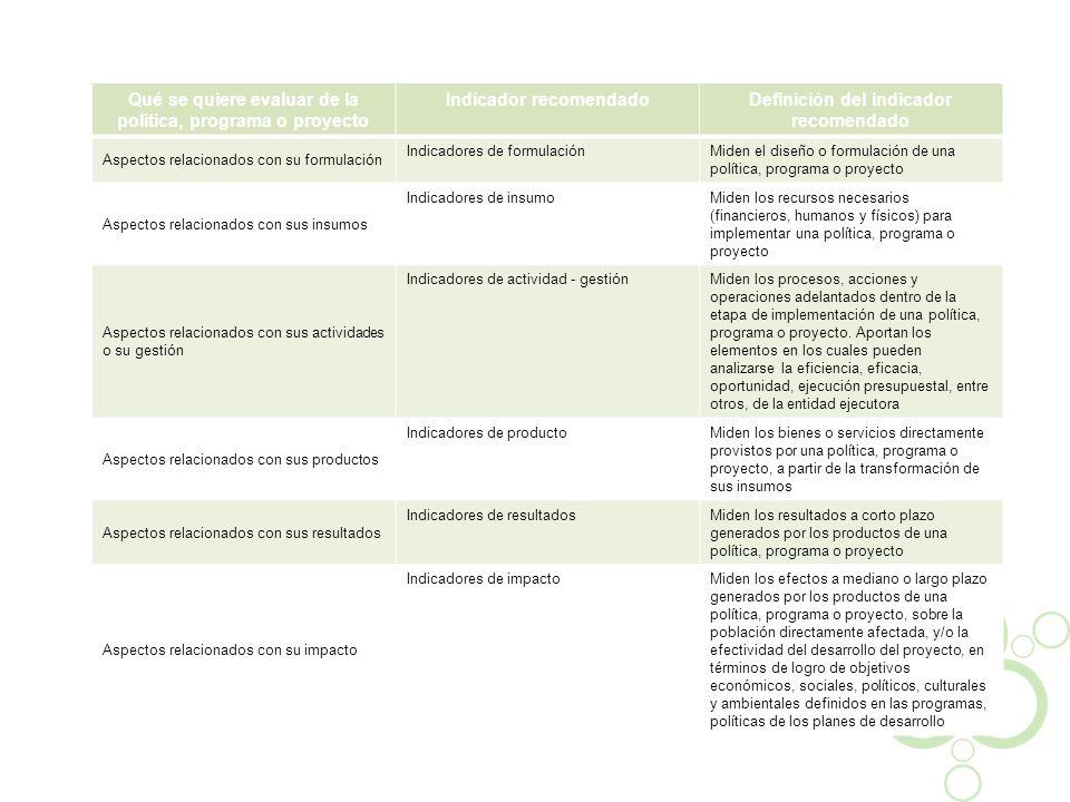 Qué se quiere evaluar de la política, programa o proyecto Indicador recomendadoDefinición del indicador recomendado Aspectos relacionados con su formu