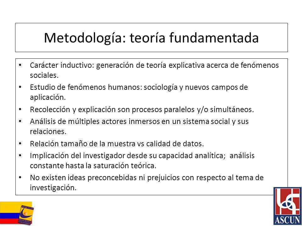 Metodología: teoría fundamentada Carácter inductivo: generación de teoría explicativa acerca de fenómenos sociales. Estudio de fenómenos humanos: soci