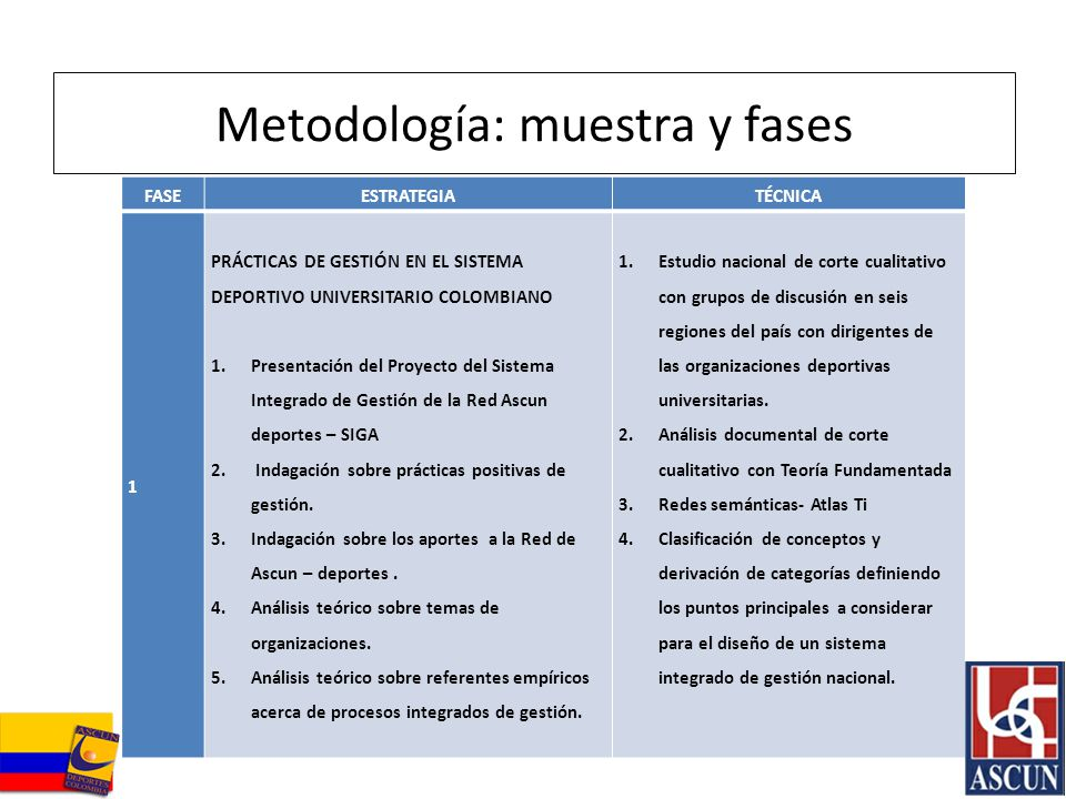 FASEESTRATEGIATÉCNICA 1 PRÁCTICAS DE GESTIÓN EN EL SISTEMA DEPORTIVO UNIVERSITARIO COLOMBIANO 1.Presentación del Proyecto del Sistema Integrado de Ges