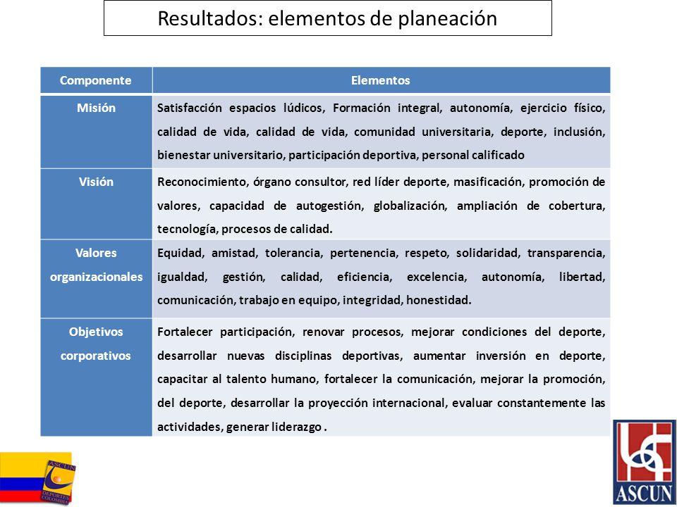 Resultados: elementos de planeación ComponenteElementos Misión Satisfacción espacios lúdicos, Formación integral, autonomía, ejercicio físico, calidad