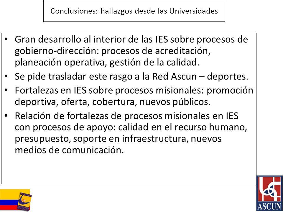Conclusiones: hallazgos desde las Universidades Gran desarrollo al interior de las IES sobre procesos de gobierno-dirección: procesos de acreditación,