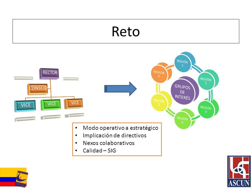 Reto Modo operativo a estratégico Implicación de directivos Nexos colaborativos Calidad – SIG